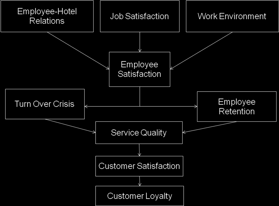 phd thesis employee satisfaction Student number: 3381-990-4 i declare that the relationship between employee motivation, job satisfaction and corporate culture is my own work and that all the sources that i have used or quoted have been.