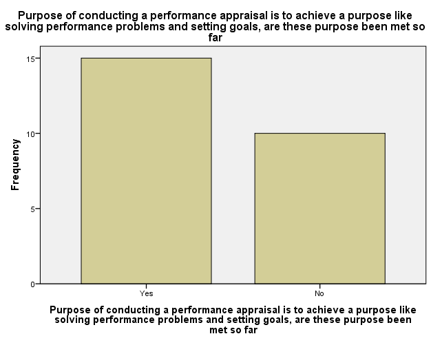 thesis performance appraisal Performance appraisal impact on employee career development and performance: a longitudinal study use of this thesis is restricted to the unt community off-campus users must log in to.