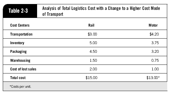 Application of Total Logistics Cost Concept The part of Supply Chain Management that plans, implements, and controls the efficient, effective forward and reverse flow of goods, services, and related