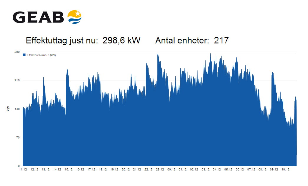 Typical day (total of all customers who participated) sgg.energywatch.