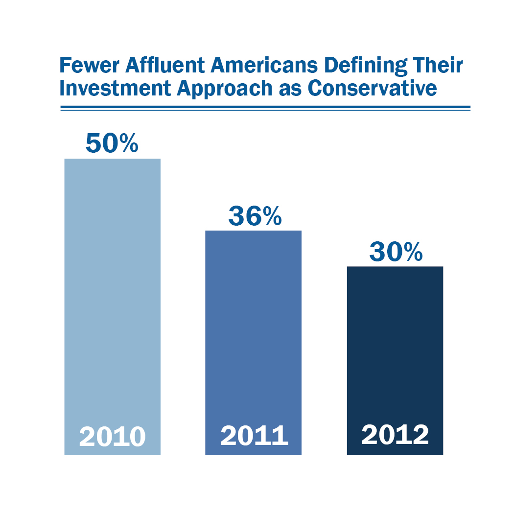 Fewer Define Investment Approach as Conservative When asked to define their tolerance for risk, 30 percent describe themselves as conservative investors, gravitating toward lower risk investments and