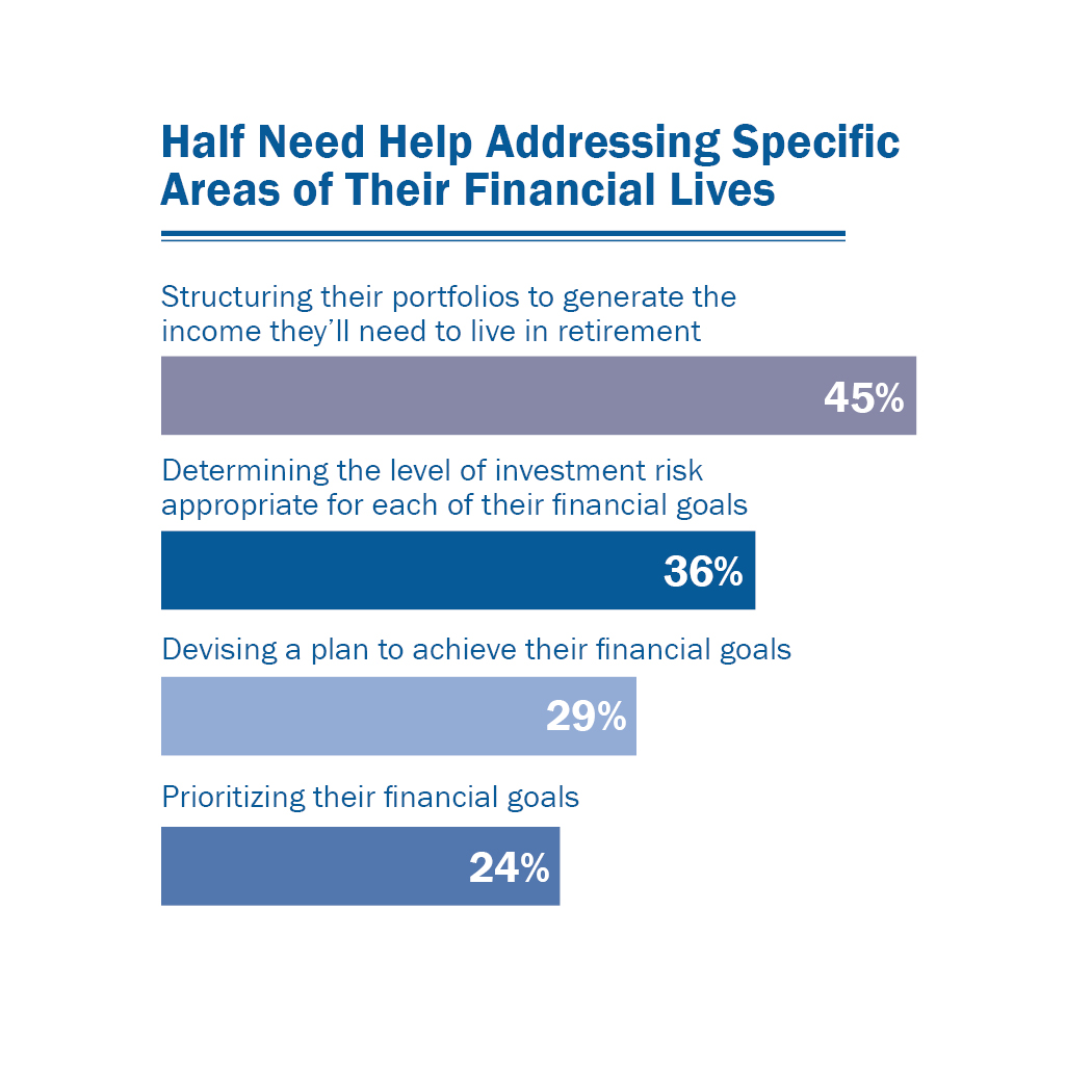 Concern About Accomplishing Financial Goals Before Retirement Four out of five (80 percent) respondents worry that they just won t be able to accomplish certain fi- nancial