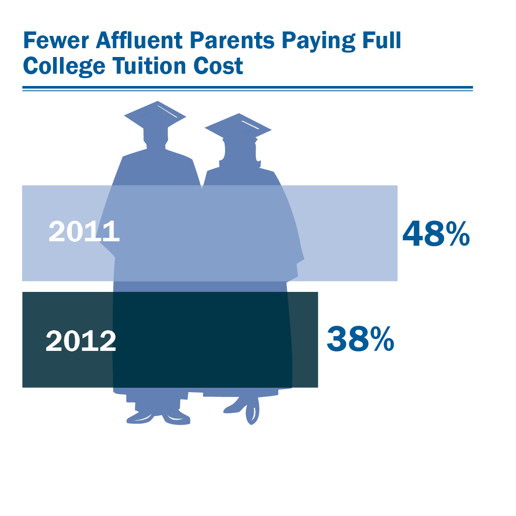 Weighing Commitments to Helping Adult Children and Parents This study finds respondents are often turned to by family members for financial support, with 27 percent of affluent Americans supporting