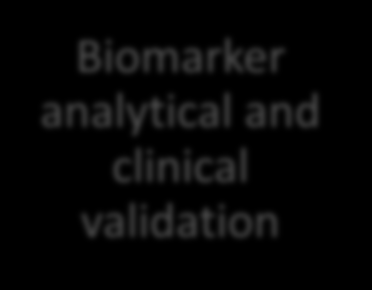 Towards personalized drug development understanding of cancer genetics Biomarker analytical and clinical validation Clinical utility Genetically driven treatment selection