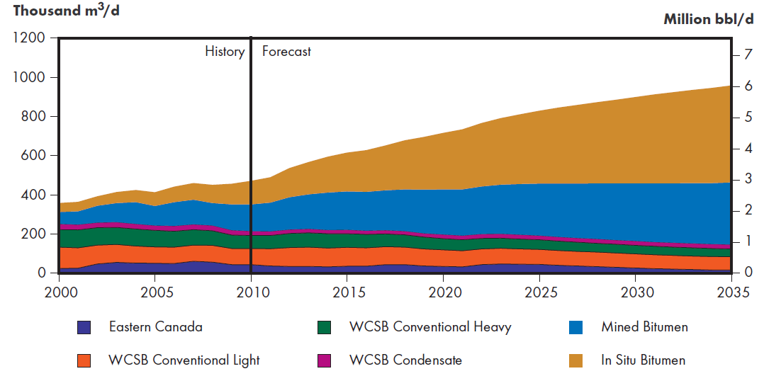 Total Canadian Oil Production (NEB Reference Case) Additional 1 mbd in three years = tightness Source: Canada s Energy Future: Energy Supply and Demand