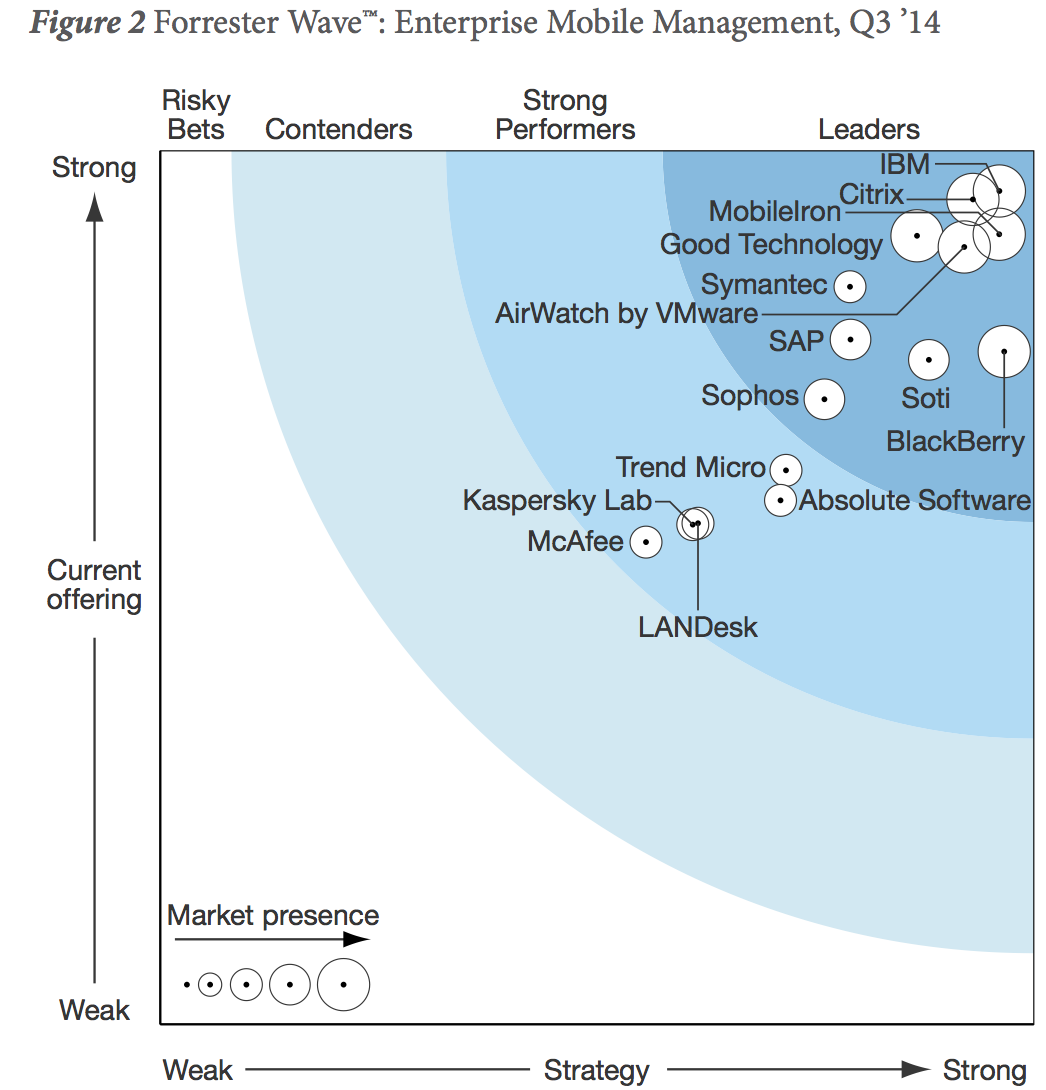 Best-in-Class Devices and Management IBM is a Leader in the 2014 Forrester Wave for Enterprise Mobile