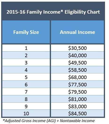 SNG MFI Income Eligibility