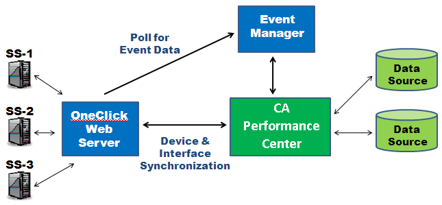Understanding the CA Spectrum - CA Performance Center Integration OneClick polls the Event Manager for events that are relevant to a specified landscape group.
