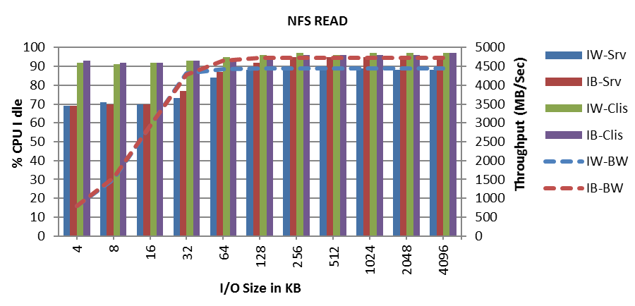 These results show that Lustre over iwarp RDMA at 40Gbps provides highly competitive performance compared to IB-FDR, and a superior performance curve in relation to the I/O size.