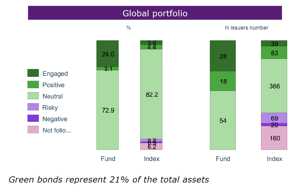 ESG Report as of end of March 2015 12 Source: Mirova- 31/03/2015.