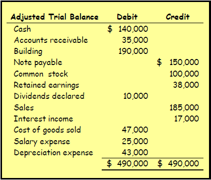 5. Adjusted Trial Balance Shows the balance of all accounts, after adjusting entries, at the end of the accounting period. 45 6.