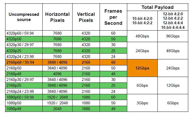 Data Rates from Camera Streaming Media -