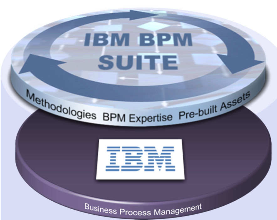 IBM Business Process Management Suite An unmatched set of capabilities to drive business agility Enterprise wide, end-to-end business processes that are integration intensive, highly scalable, built
