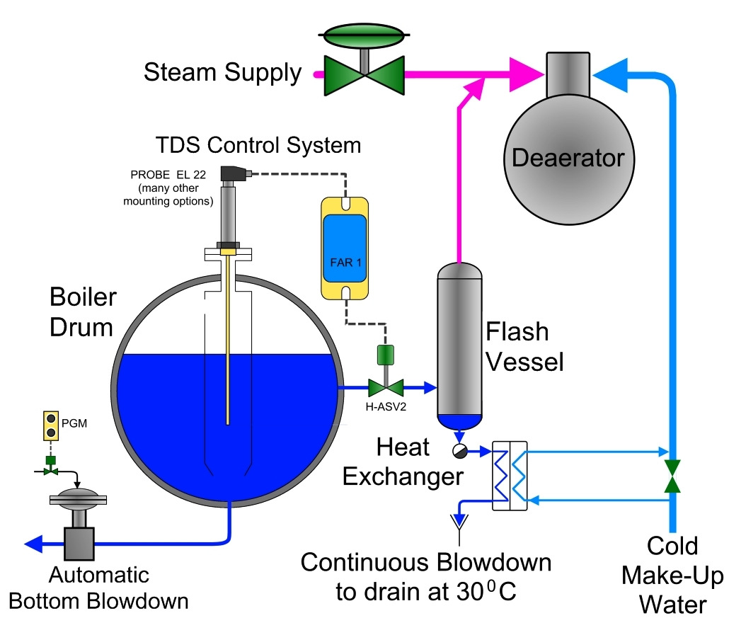 Boiler Water Conductivity ~ Igema boiler level tds controls pdf