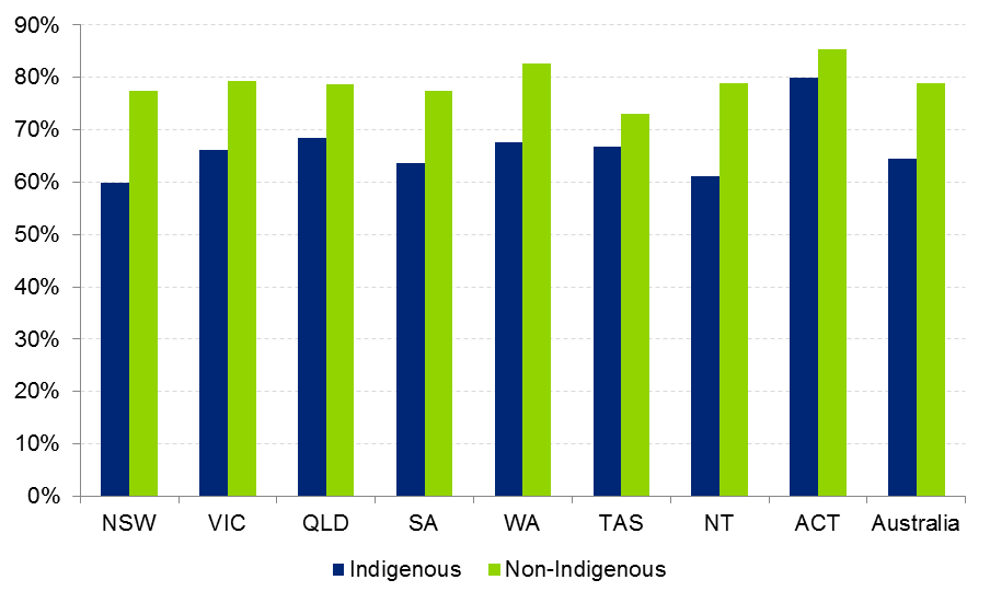 Chart A.4: Labour force participation rates (% population 15 to 64), 2008 Source: SCRGSP (2011a) Table 4.A.6.7 *As data for Non-Indigenous Australians in the NT was not reported, the national non-indigenous participation rate is assumed.