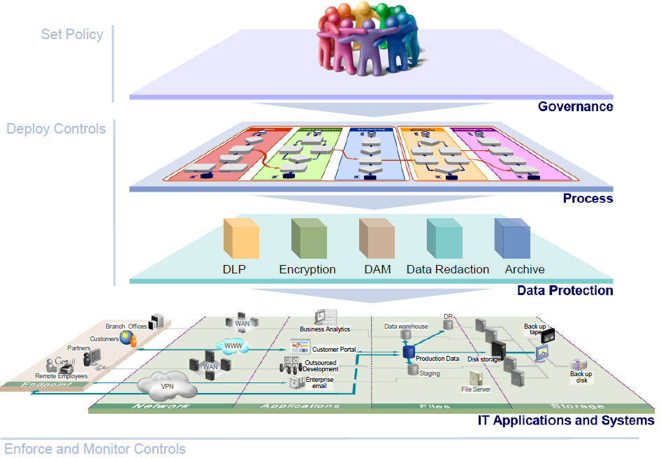 Data Protection Conceptual Architecture Set