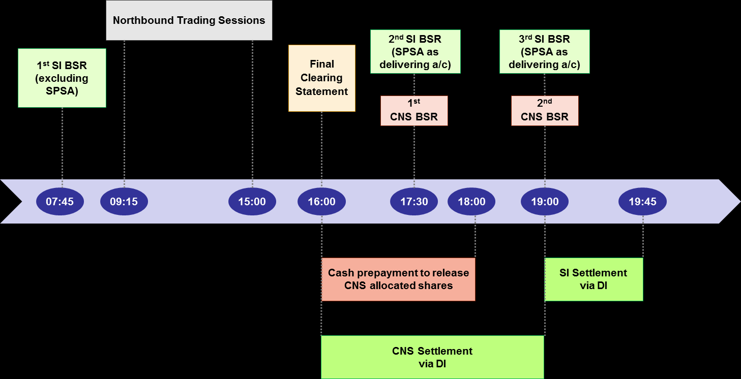 2.13. How and at what time on T-day will SSE Securities trades be settled? Will SSE Securities trades be settled in the existing CCASS Batch Settlement Runs?