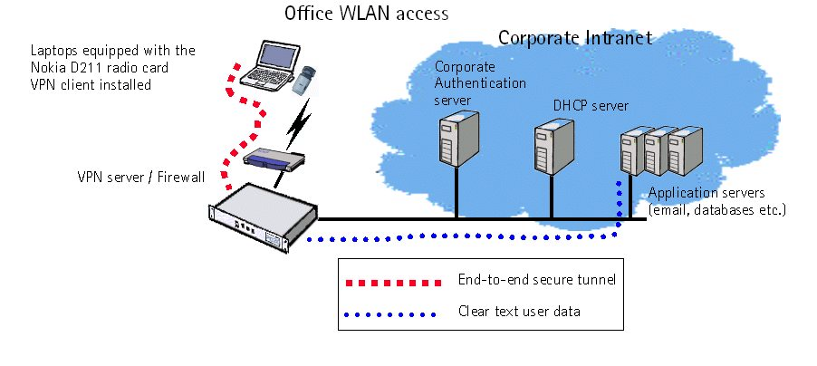 Figure 4: Secure wireless LAN office 4.2 REMOTE WIRELESS LAN ACCESS Mobile professionals may deploy wireless LAN equipment also when out of the office.