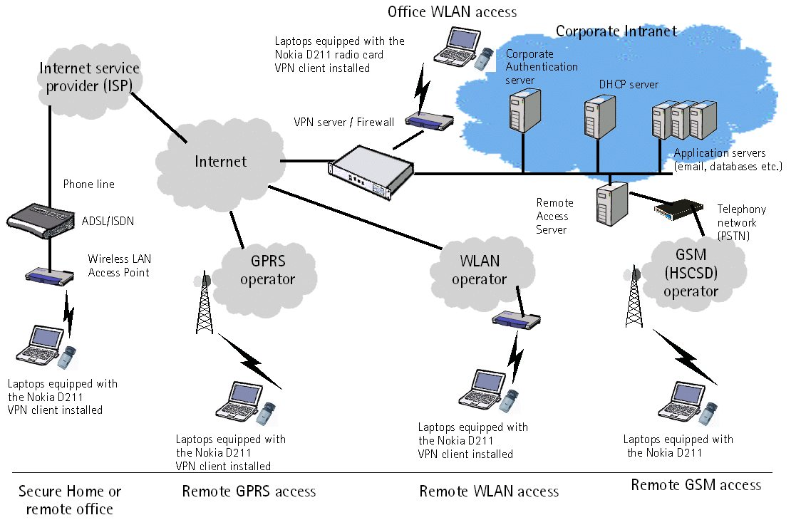 Figure 6: Summary of the secure remote access architecture VPN is the correct way to build a secure, private communication infrastructure on top of the Internet.
