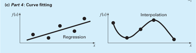 Summary of Numerical Methods (3/5) Curve Fitting Regression: derive a single curve that represents the general trend of the data without necessarily matching any individual points Is usually employed