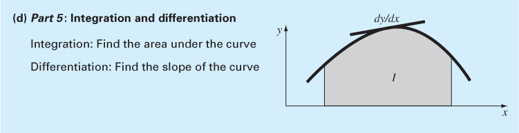 Summary of Numerical Methods (4/5) Integration: determine the area under a curve