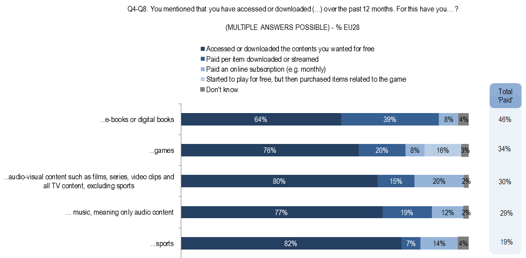 For each type of content, respondents were asked whether the access or download was paid or free.