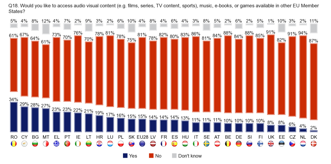 Respondents who never use the Internet or who have no Internet access were asked if they would like to access audio-visual content, music, e-books or video games available in other Member States.