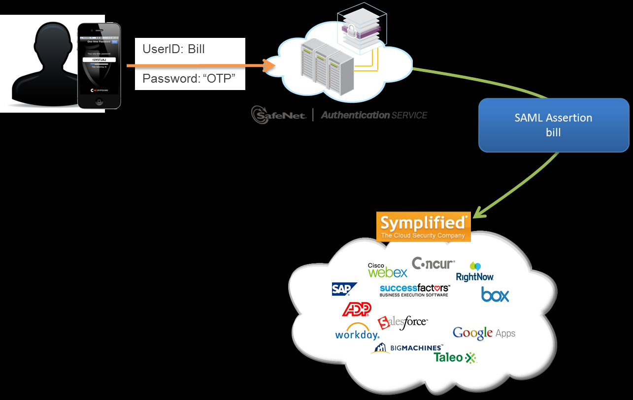 Using SafeNet Authentication Service with Cloud SSO Service Providers Cloud SSO Service Providers, such as Symplified (www.symplified.