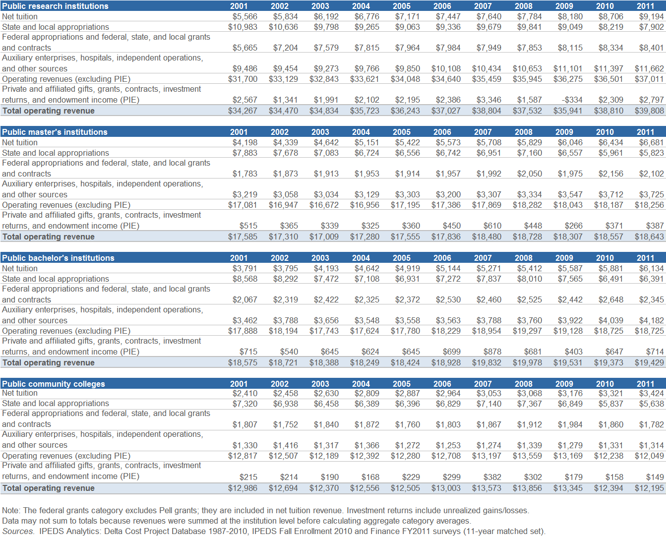Supplemental Tables Figure S1 Average Revenues per FTE Student, FY 2001 FY 2011