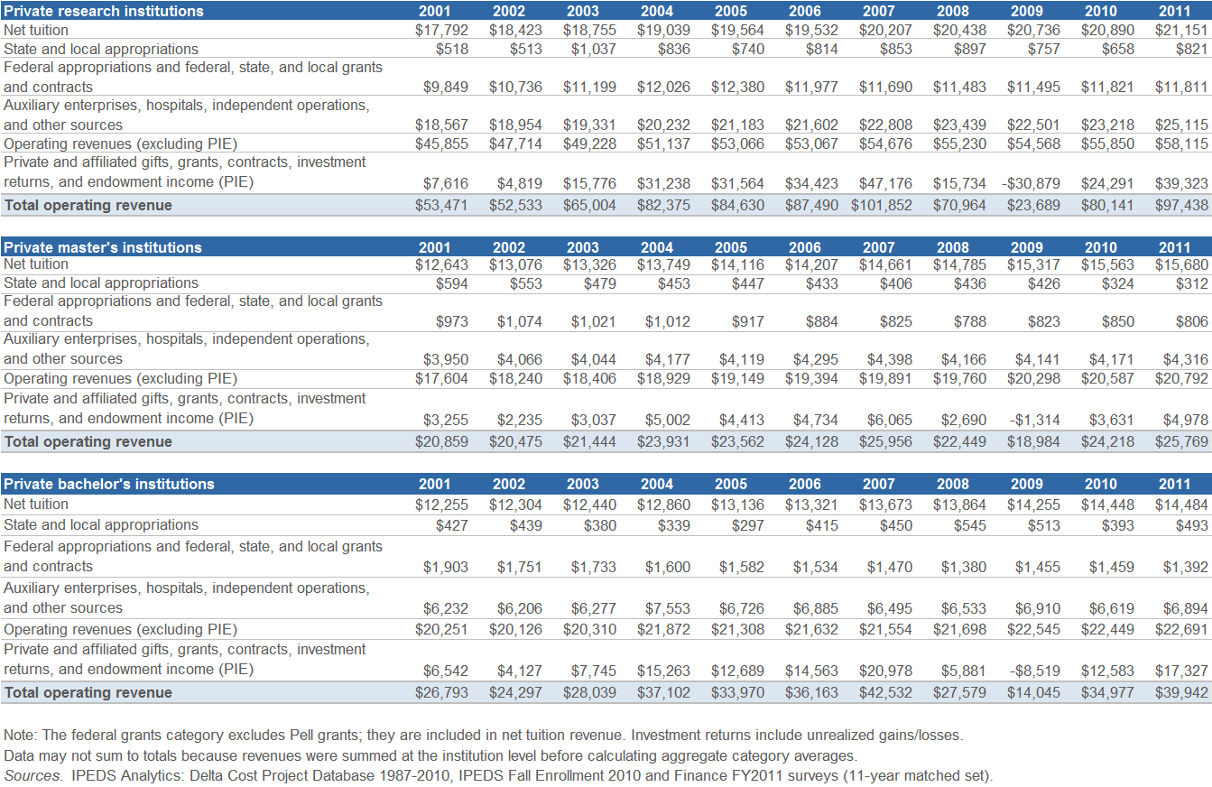 Figure S1, continued Average Revenues per FTE Student, FY 2001 FY 2011 (in
