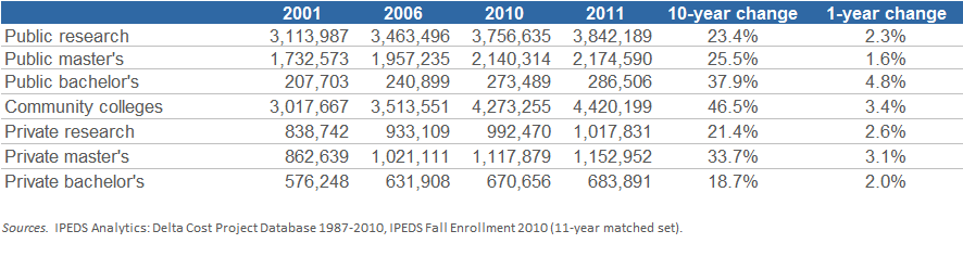 Figure S3 Fall FTE Enrollment, FY 2001 FY 2011 Trends