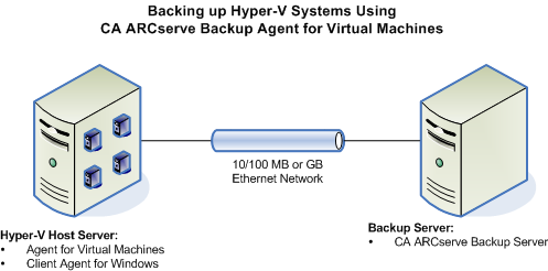 How the Agent Protects Hyper-V Systems How CA ARCserve Backup Leverages Hyper-V to Protect Your Environment The agent lets you perform raw VM (full VM), file level VM backups, and mixed-mode VM