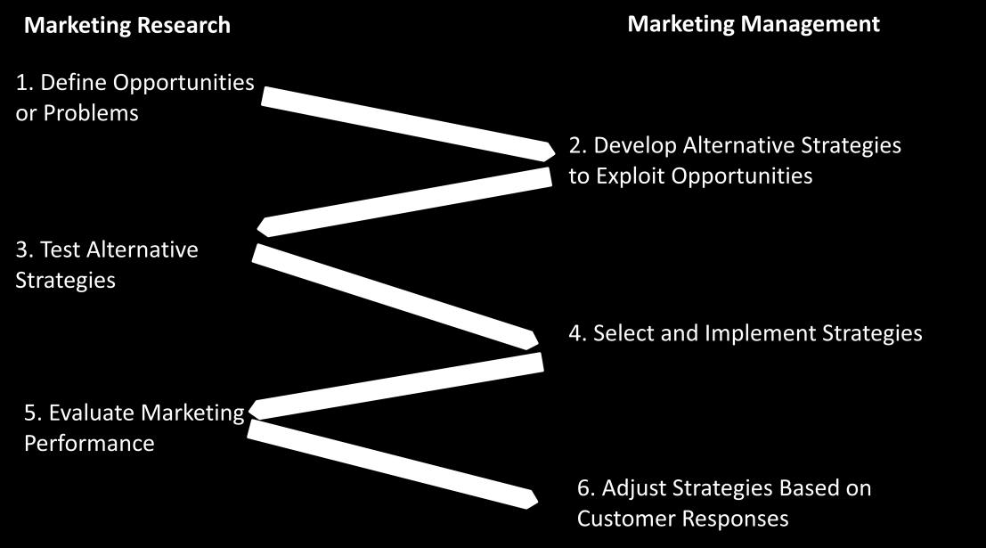 There is a strong relationship between marketing research and the marketing management.