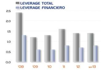 INDEBTEDNESS Net Financial / Ebitda Debt Total and Financial Leverage Total Leverage
