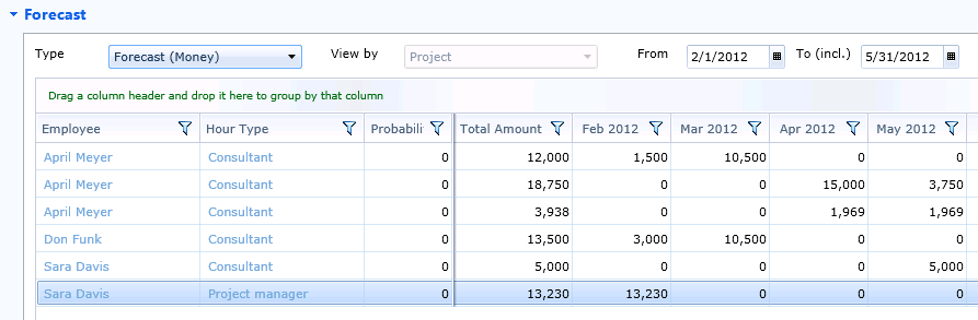 Advanced Functionalities Gantt Chart PSA will now generate entries in the Calculation section of your project: As well as in the calculation section of each project item.