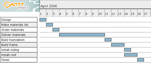 Gantt Chart A Gantt chart shows the tasks and their durations graphically, in calendar form, with one bar