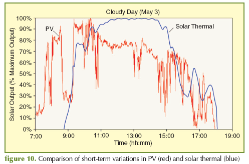 Thermal inertia avoids rapid power changes Comparison of power output from large CSP and PV