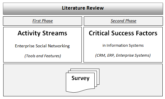 The second phase project was centered in the study of critical success factors in Information Systems.