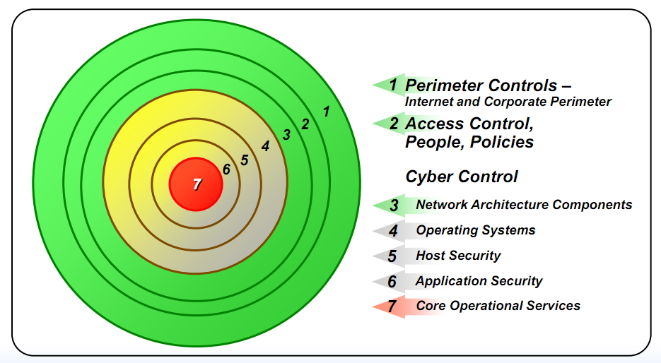 Defense In-Depth-Strategy (IDS) : Key Elements (II/II) Secure Architectures Firewalls to control