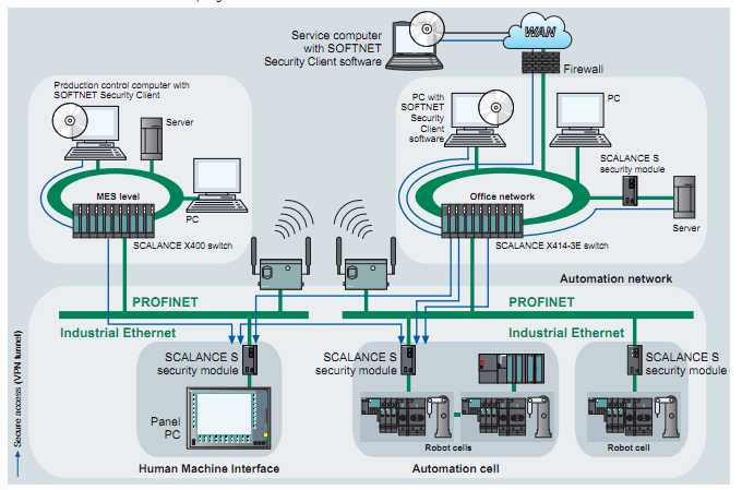 Source : Siemens Scalance Manual Scalance : Secure Network Configuration (Example)