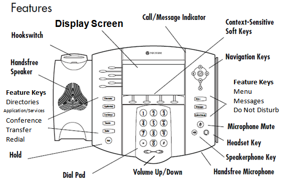 Button Display screen Call/Message Indicator Lines/Speed Dial Keys Softkeys Navigation Arrows Menu Messages Do Not Disturb Directories Application/Services * Conferences Transfer Redial Hold