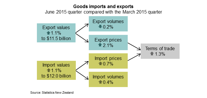Commentary Overview for the June 2015 quarter Export goods prices rise while volumes fall Import goods prices and volumes both rise Import prices and volumes by broad economic categories Looking at