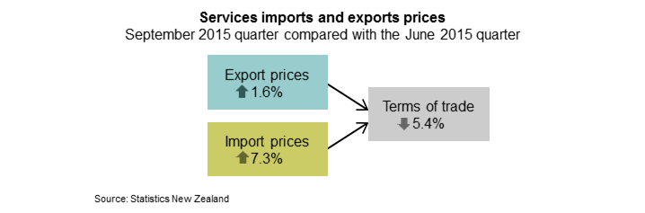 The services terms of trade fell 5.4 percent in the September 2015 quarter, due to export prices rising 1.6 percent and import prices rising 7.3 percent.