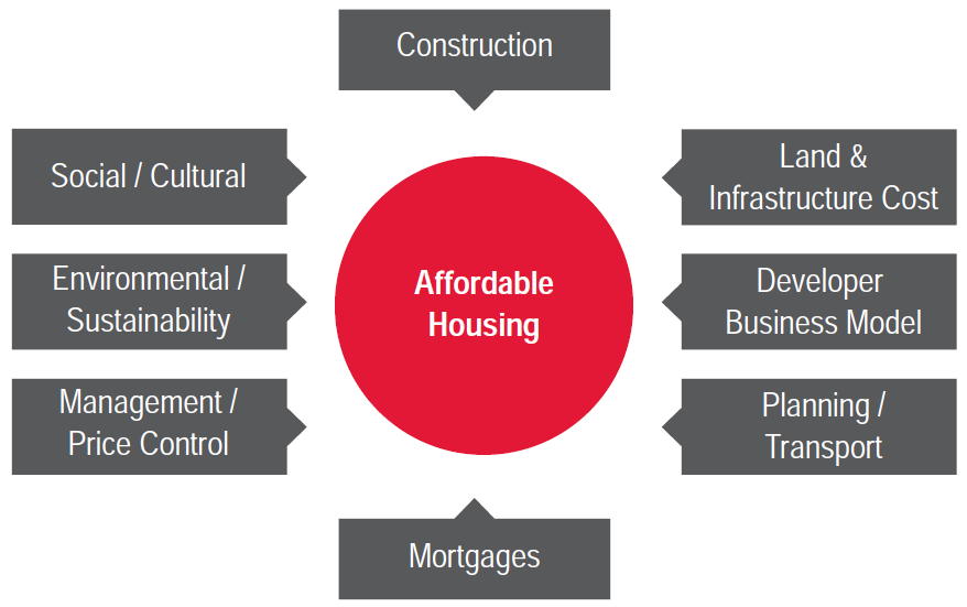 Constraints on Supply of Affordable