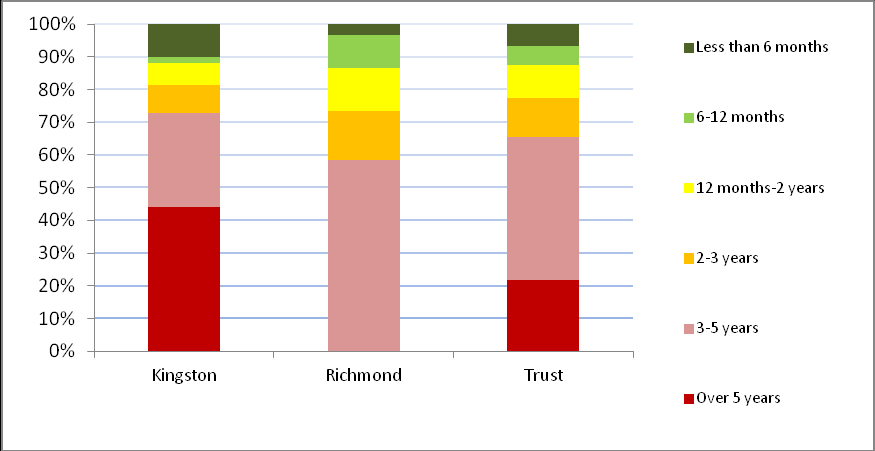 Figure 133 and 134 show the length of stay to date for service users who were on the case load as at 31 March 2011 and 31 March 2012.