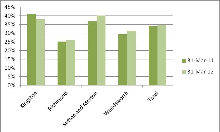 FIGURE 162: PSYCHOTHERAPY - LENGTH OF STAY TO DATE FOR THOSE ON CASELOAD AS AT 31 MARCH
