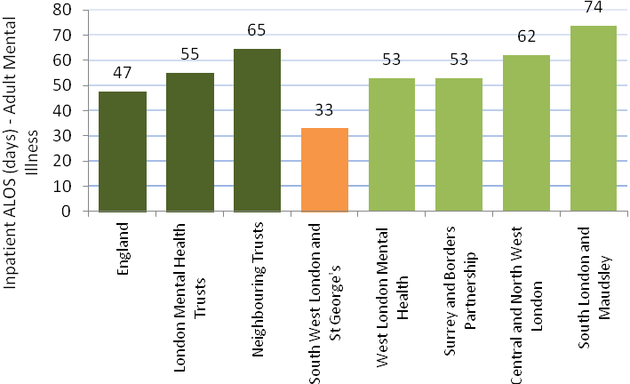 FIGURE 15: INPATIENT OBDS PER WEIGHTED 1,000 POPULATION (ADULT) BY TREATMENT SPECIALTY - ADULT MENTAL