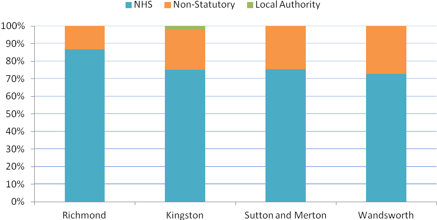 4.1.3. Local structure Figures 176 and 177 below detail the investment of each the South West London PCTs in adult and older people s mental health services. Across the four PCTs 75.
