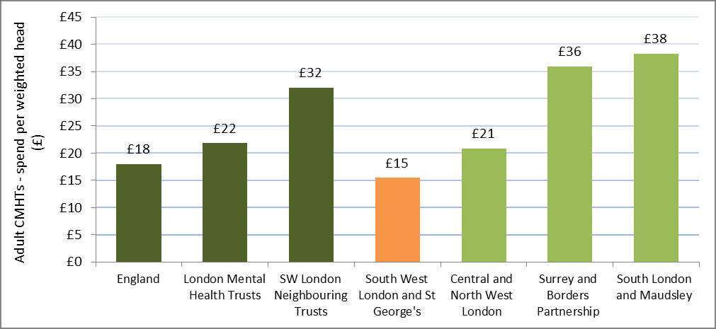 Adult outpatients, PICU and rehabilitation inpatients spend are higher than the English average and other London trusts, and the second highest compared with neighbouring trusts (figures 6, 7 and 8).