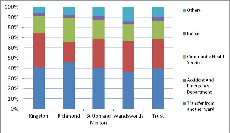 Figures 80 and 81 compare referral source for all ward spells in 2010/11 and 2011/12. 40% of referrals are transfers from another ward, and about 30% are from A&E.